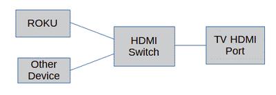Hook up diagram