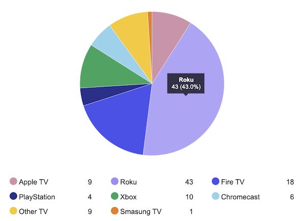 Conviva 4th Quarter 2019 Media Streamer Market Share
