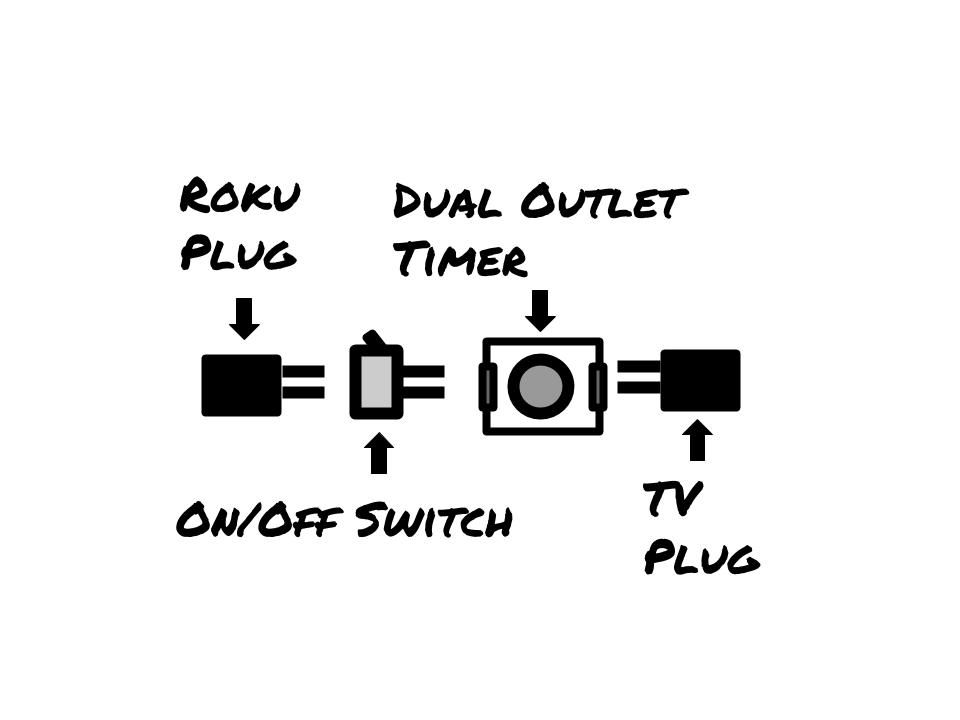 My Unique Dual Timer + On/Off Switch Layout Set-Up For My Roku