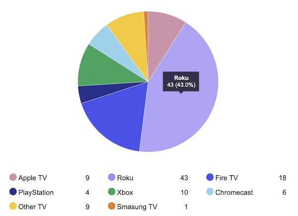 Conviva 4th Quarter 2019 Media Streamer Market Share